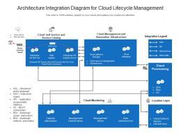 Architecture Integration Diagram For Cloud Lifecycle Management