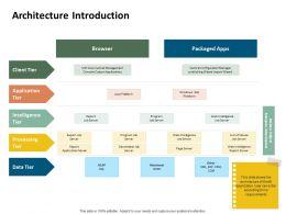 Architecture Introduction Java Platform Ppt Powerpoint Presentation Pictures