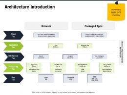 Architecture Introduction Wizard Import Ppt Powerpoint Presentation Outline Deck