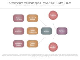 Architecture Methodologies Powerpoint Slides Rules