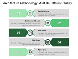 Architecture Methodology Must Be Different Quality Goals Deployment Goals