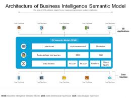 Architecture Of Business Intelligence Semantic Model