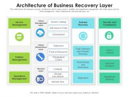 Architecture Of Business Recovery Layer