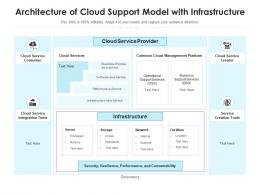 Architecture Of Cloud Support Model With Infrastructure