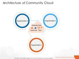 Architecture Of Community Cloud Cloud Computing Ppt Template