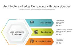 Architecture Of Edge Computing With Data Sources