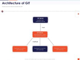 Architecture Of Git Pull Push Local Repo Powerpoint Presentation Brochure