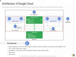 Architecture Of Google Cloud Google Cloud IT Ppt Introduction Background