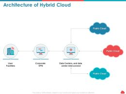 Architecture Of Hybrid Cloud Center Interconnect Ppt Presentation Visual Aids
