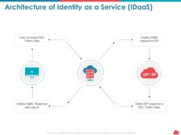 Architecture Of Identity As A Service Idaas Tridion Sites Ppt Powerpoint Portfolio