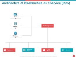 Architecture Of Infrastructure As A Service Iaas Applications Ppt Presentation Pictures