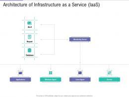 Architecture Of Infrastructure Service IaaS Public Vs Private Vs Hybrid Vs Community Cloud Computing