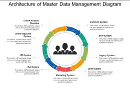 Architecture Of Master Data Management Diagram
