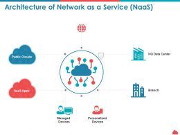 Architecture Of Network As A Service Naas Personalized Ppt Powerpoint Outline