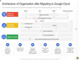 Architecture Of Organization After Migrating To Google Cloud Google Cloud IT Ppt Graphics