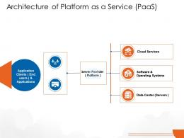 Architecture Of Platform As A Service PaaS Cloud Computing Ppt Download