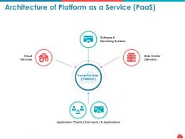 Architecture Of Platform As A Service Paas Operating Systems Ppt Powerpoint Layouts