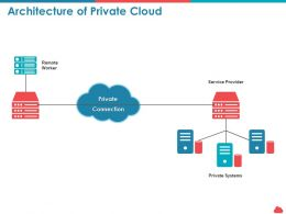 Architecture Of Private Cloud Remote Ppt Powerpoint Presentation Background Images