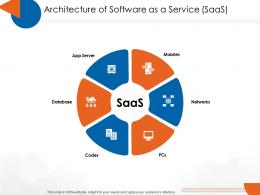 Architecture Of Software As A Service SaaS Cloud Computing Ppt Introduction