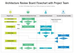 Architecture Review Board Flowchart With Project Team