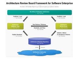 Architecture Review Board Framework For Software Enterprise
