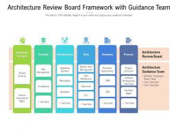 Architecture Review Board Framework With Guidance Team
