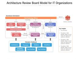 Architecture Review Board Model For It Organizations