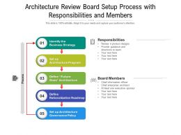 Architecture Review Board Setup Process With Responsibilities And Members