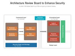Architecture Review Board To Enhance Security