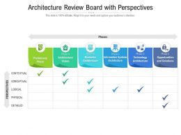 Architecture Review Board With Perspectives
