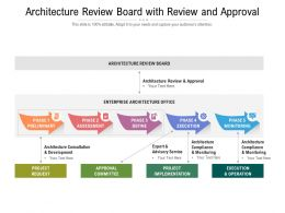 Architecture Review Board With Review And Approval