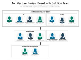 Architecture Review Board With Solution Team