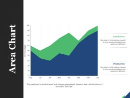 Area Chart Finance Marketing Management Investment Analysis