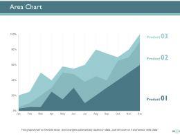 Area Chart Finance Marketing Ppt Powerpoint Presentation Ideas Deck