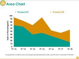 Area Chart Ppt Model
