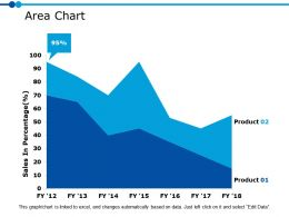 Area Chart Ppt Powerpoint Presentation File Icons
