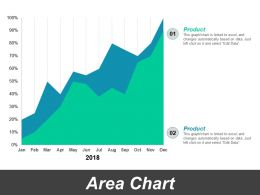 Area Chart Ppt Powerpoint Presentation Gallery Professional
