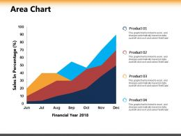 Area Chart Ppt Powerpoint Presentation Inspiration Design Inspiration