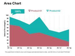 Area Chart Ppt Sample Presentations