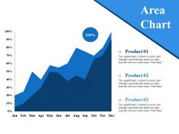 Area Chart Ppt Themes