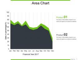 Area Chart Sample Ppt Presentation
