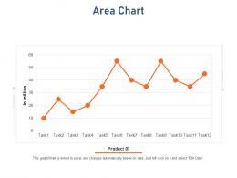 Area Chart Standardizing Vendor Performance Management Process Ppt Show Good