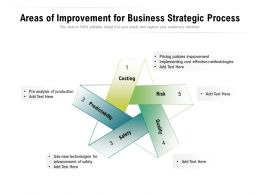 Areas Of Improvement For Business Strategic Process