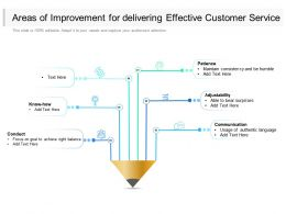 Areas Of Improvement For Delivering Effective Customer Service