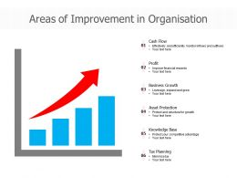 Areas Of Improvement In Organisation