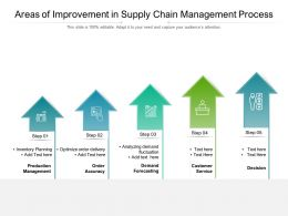 Areas Of Improvement In Supply Chain Management Process