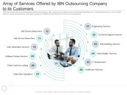 Array Of Services Offered By IBN Outsourcing Company To Its Reasons High Customer Attrition Rate