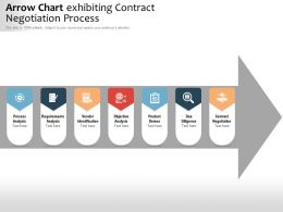 Arrow Chart Exhibiting Contract Negotiation Process