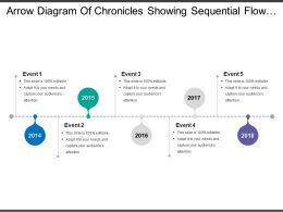 Arrow Diagram Of Chronicles Showing Sequential Flow Of Events