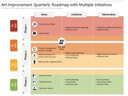 Art Improvement Quarterly Roadmap With Multiple Initiatives